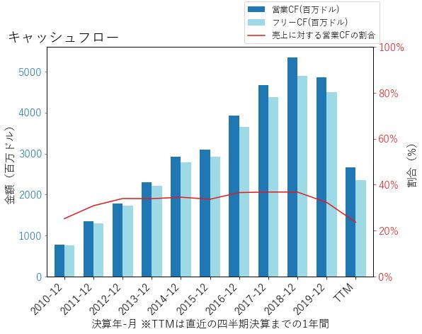 BKNGのキャッシュフローのグラフ