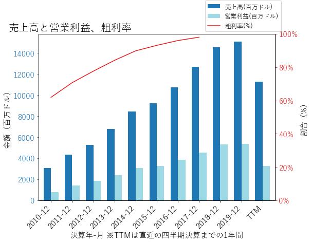 BKNGの売上高と営業利益、粗利率のグラフ