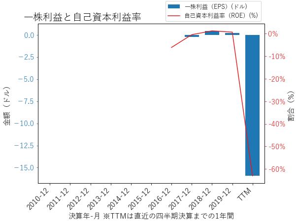 BKRのEPSとROEのグラフ