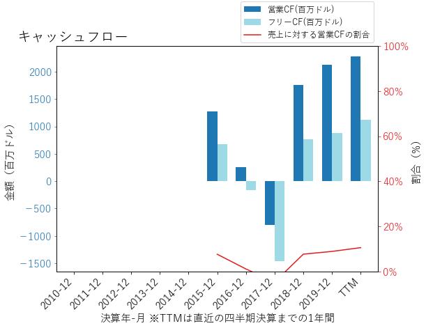 BKRのキャッシュフローのグラフ