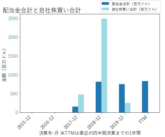 BKRの配当合計と自社株買いのグラフ