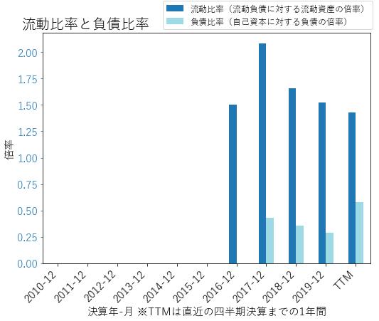 BKRのバランスシートの健全性のグラフ