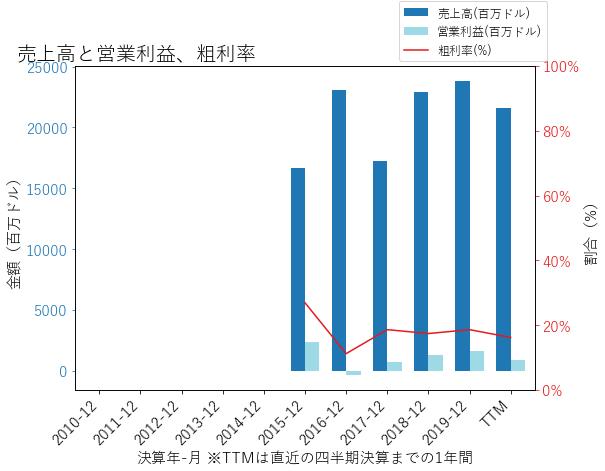 BKRの売上高と営業利益、粗利率のグラフ