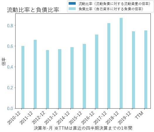 BKのバランスシートの健全性のグラフ