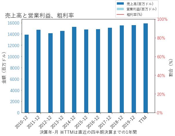 BKの売上高と営業利益、粗利率のグラフ