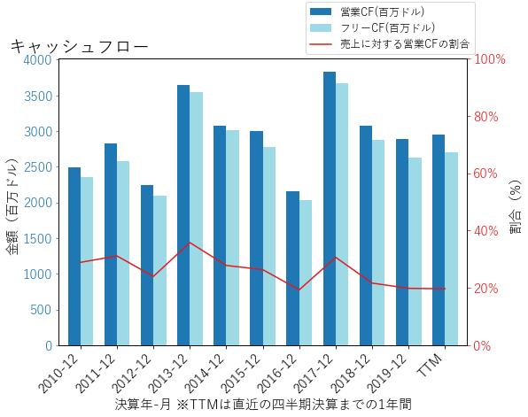 BLKのキャッシュフローのグラフ