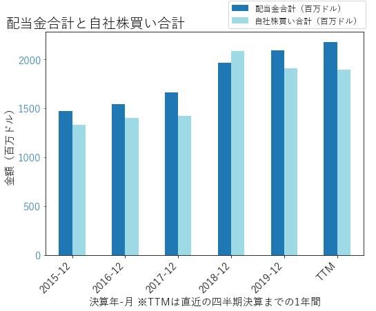 BLKの配当合計と自社株買いのグラフ