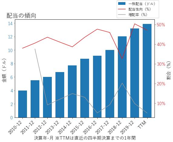 BLKの配当の傾向のグラフ