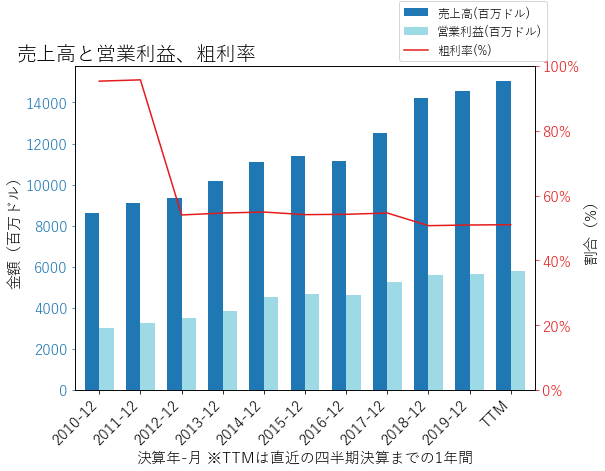 BLKの売上高と営業利益、粗利率のグラフ