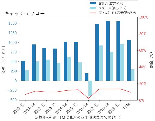 BLLのキャッシュフローのグラフ