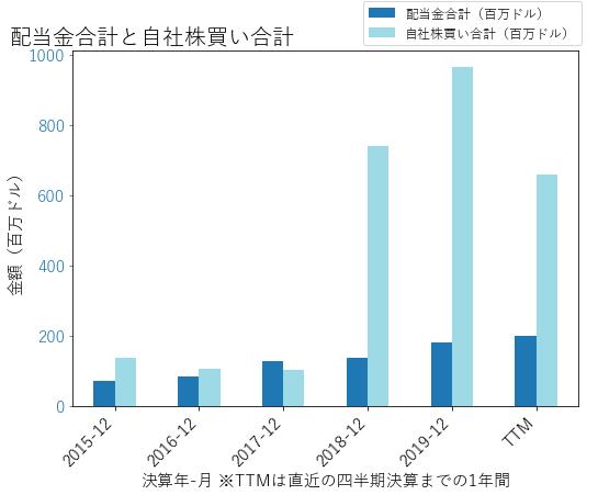 BLLの配当合計と自社株買いのグラフ