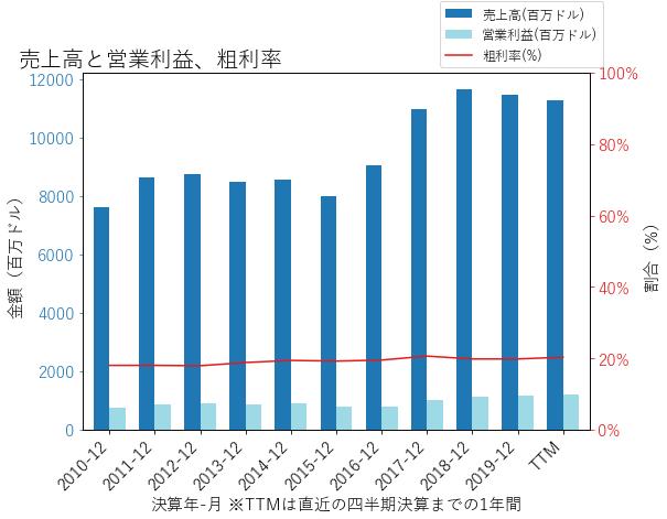 BLLの売上高と営業利益、粗利率のグラフ