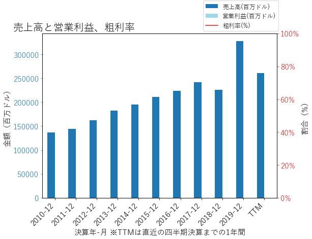 BRK.Bの売上高と営業利益、粗利率のグラフ