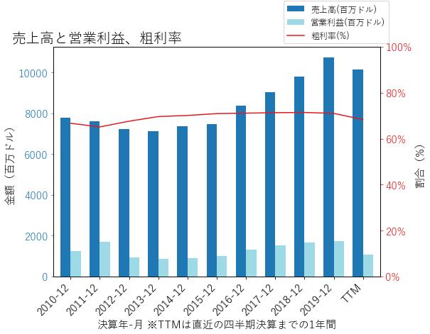 BSXの売上高と営業利益、粗利率のグラフ