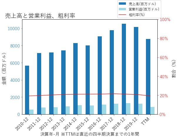BWAの売上高と営業利益、粗利率のグラフ