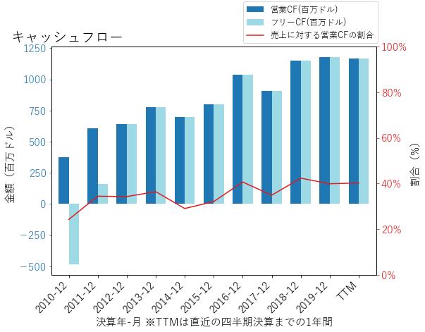 BXPのキャッシュフローのグラフ