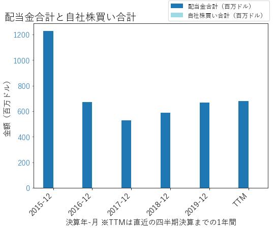 BXPの配当合計と自社株買いのグラフ