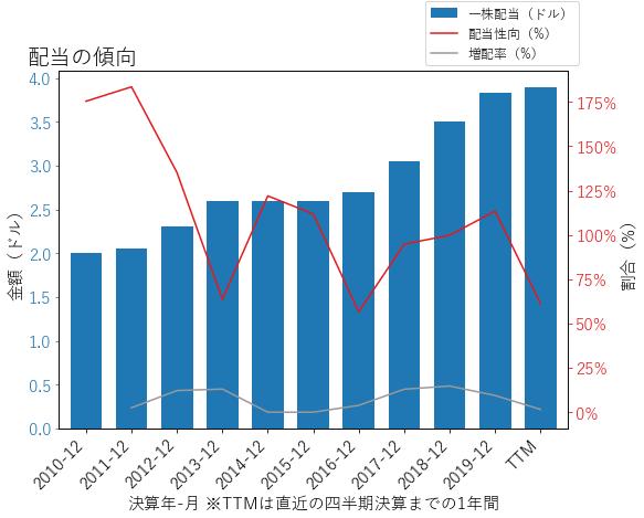 BXPの配当の傾向のグラフ