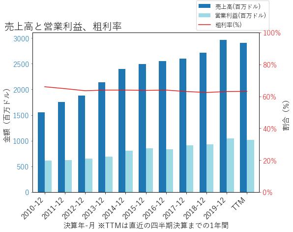 BXPの売上高と営業利益、粗利率のグラフ