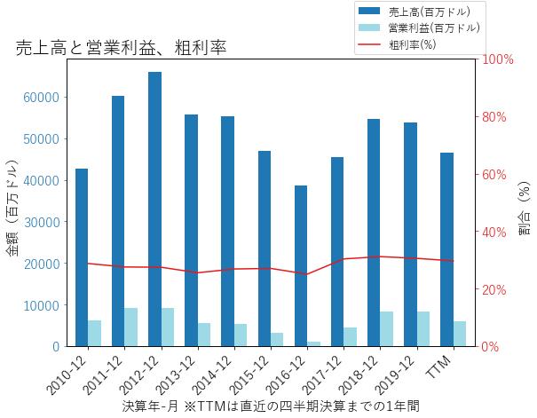 CATの売上高と営業利益、粗利率のグラフ