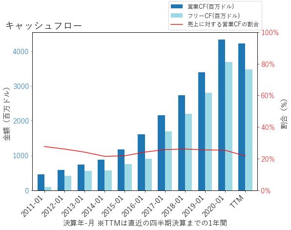 CRMのキャッシュフローのグラフ