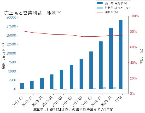 CRMの売上高と営業利益、粗利率のグラフ