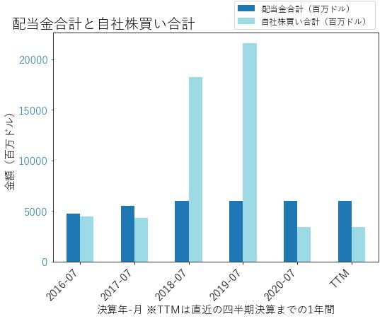 CSCOの配当合計と自社株買いのグラフ