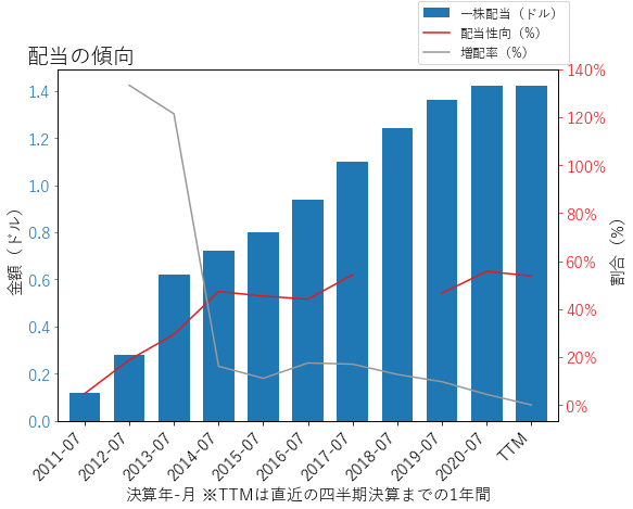 CSCOの配当の傾向のグラフ