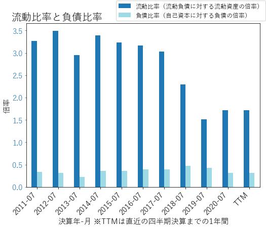 CSCOのバランスシートの健全性のグラフ