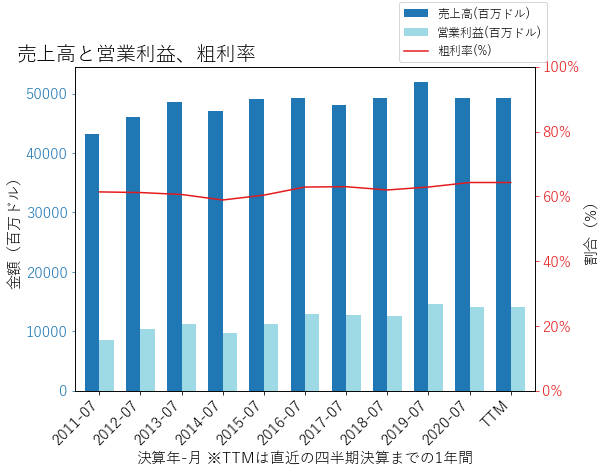 CSCOの売上高と営業利益、粗利率のグラフ