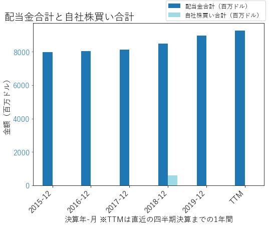 CVXの配当合計と自社株買いのグラフ