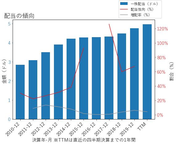 CVXの配当の傾向のグラフ