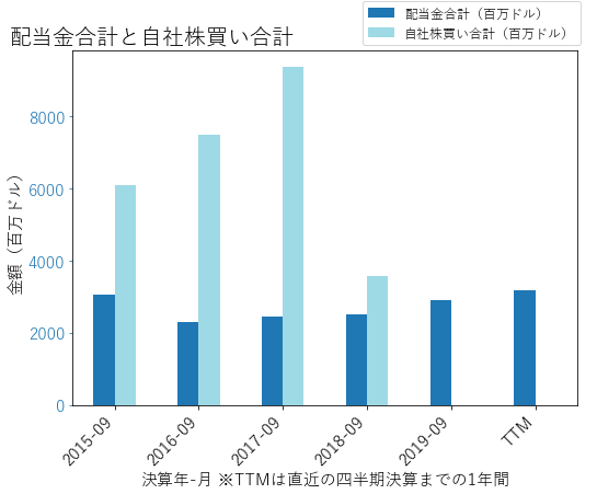 DISの配当合計と自社株買いのグラフ
