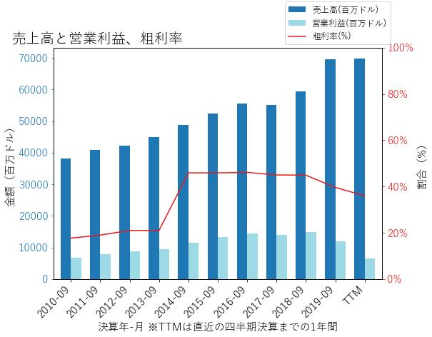 DISの売上高と営業利益、粗利率のグラフ