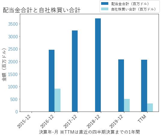DOWの配当合計と自社株買いのグラフ