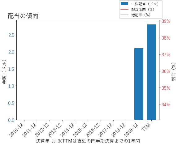 DOWの配当の傾向のグラフ