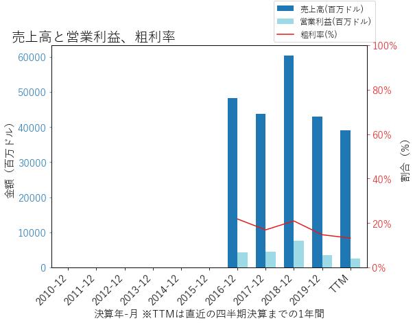DOWの売上高と営業利益、粗利率のグラフ