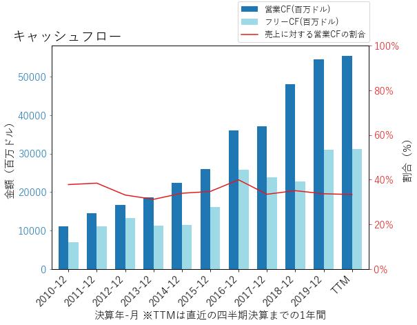 GOOGLのキャッシュフローのグラフ