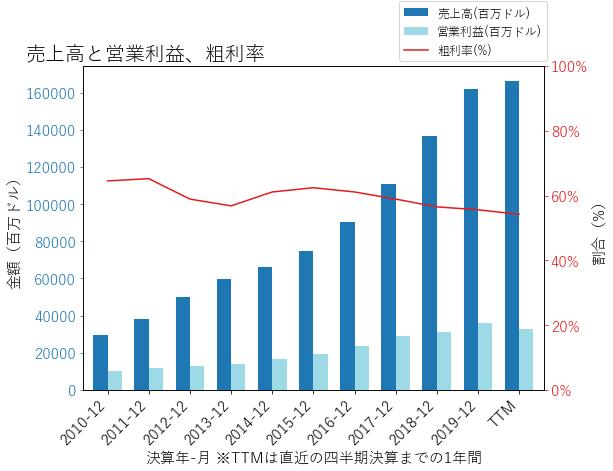 GOOGLの売上高と営業利益、粗利率のグラフ