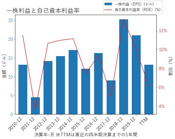 GSのEPSとROEのグラフ