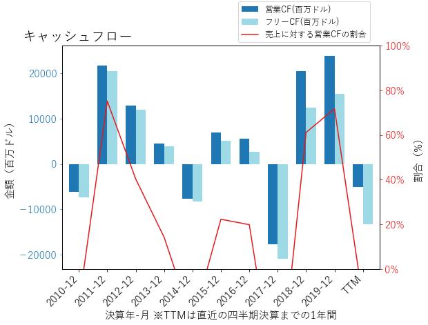 GSのキャッシュフローのグラフ