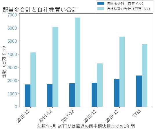 GSの配当合計と自社株買いのグラフ