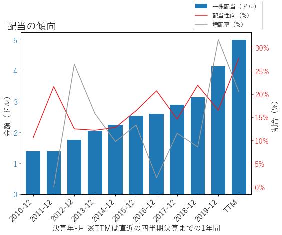 GSの配当の傾向のグラフ