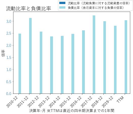 GSのバランスシートの健全性のグラフ