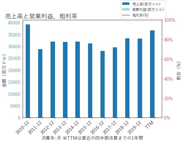 GSの売上高と営業利益、粗利率のグラフ