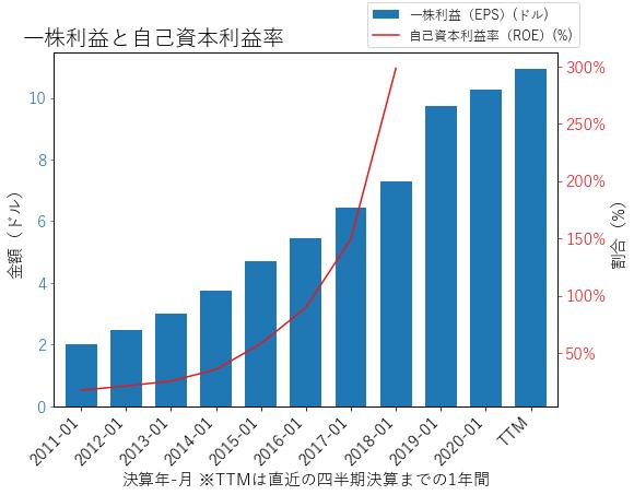 HDのEPSとROEのグラフ