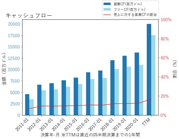 HDのキャッシュフローのグラフ