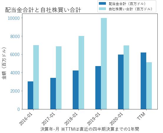 HDの配当合計と自社株買いのグラフ