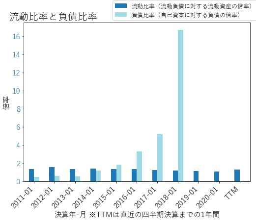 HDのバランスシートの健全性のグラフ