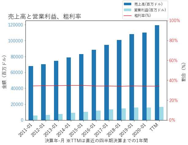 HDの売上高と営業利益、粗利率のグラフ